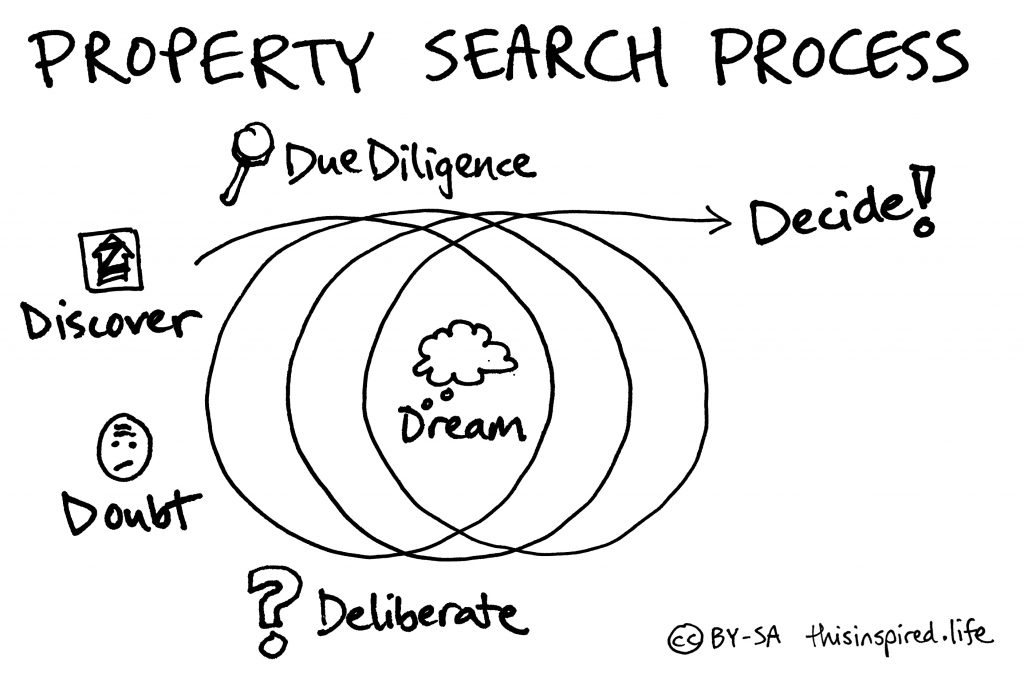Property Search Process
